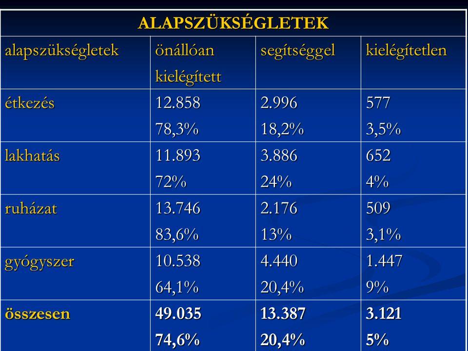 ALAPSZÜKSÉGLETEK alapszükségletekönállóankielégítettsegítséggelkielégítetlen étkezés12.85878,3%2.99618,2%5773,5% lakhatás11.89372%3.88624%6524% ruházat13.74683,6%2.17613%5093,1% gyógyszer10.53864,1%4.44020,4%1.4479% összesen49.03574,6%13.38720,4%3.1215%