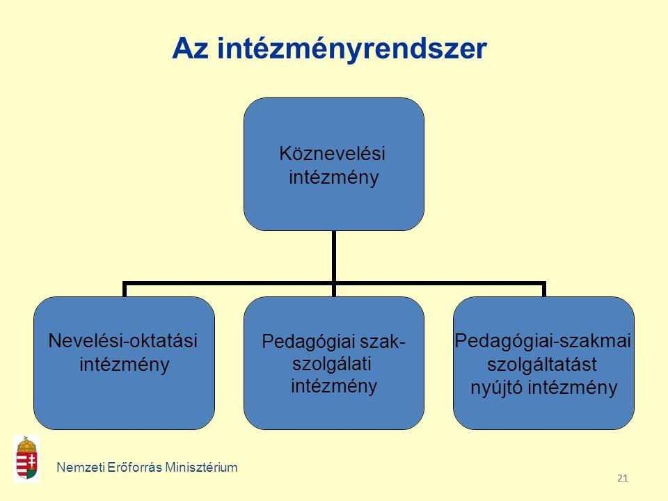 21 Az intézményrendszer Nemzeti Erőforrás Minisztérium Köznevelési intézmény Nevelési-oktatási intézmény Pedagógiai szak- szolgálati intézmény Pedagógiai-szakmai szolgáltatást nyújtó intézmény