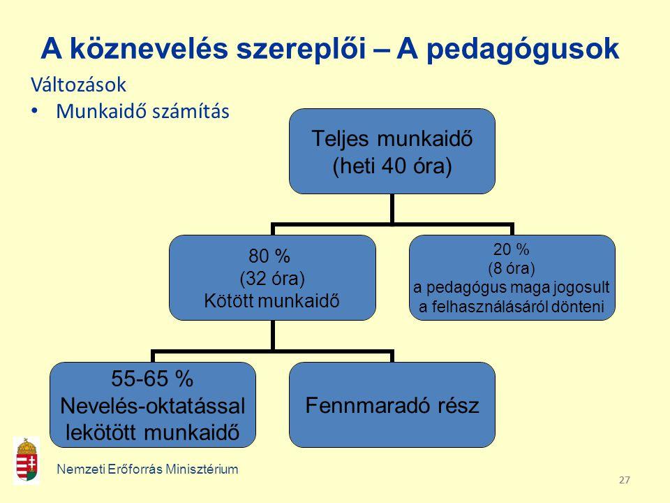 27 A köznevelés szereplői – A pedagógusok Változások • Munkaidő számítás Nemzeti Erőforrás Minisztérium Teljes munkaidő (heti 40 óra) 80 % (32 óra) Kö