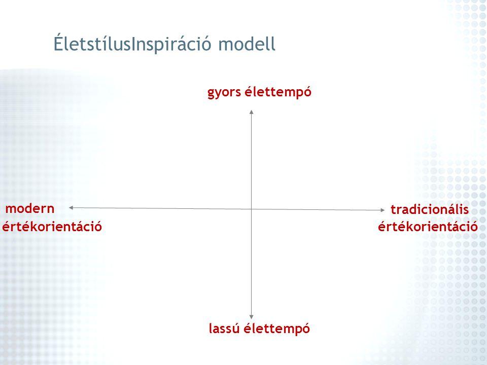 tradicionális gyors élettempó lassú élettempó modern ÉletstílusInspiráció modell értékorientáció