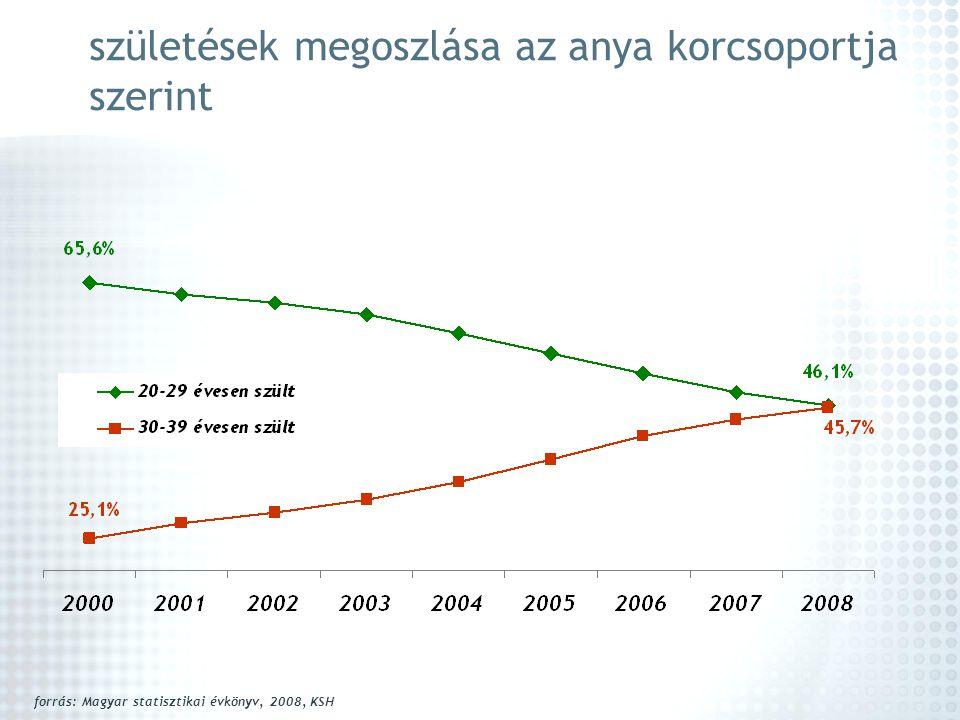 születések megoszlása az anya korcsoportja szerint forrás: Magyar statisztikai évkönyv, 2008, KSH