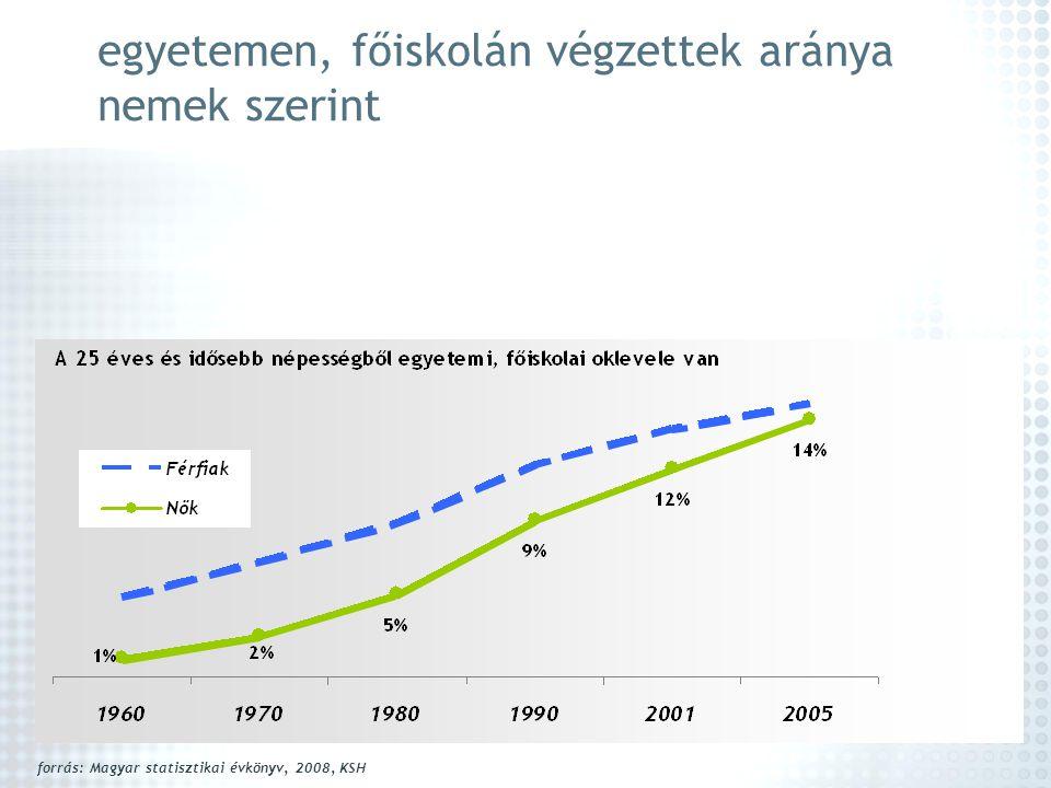 egyetemen, főiskolán végzettek aránya nemek szerint forrás: Magyar statisztikai évkönyv, 2008, KSH