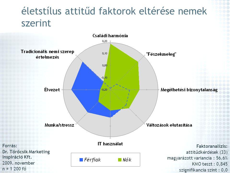 életstílus attitűd faktorok eltérése nemek szerint Forrás: Dr. Törőcsik Marketing Inspiráció Kft. 2009. november n = 1 200 fő Faktoranalízis: attitűdk