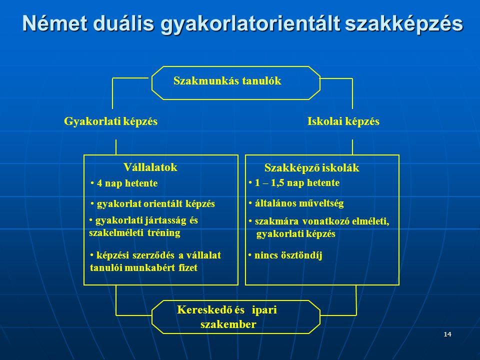 14 Német duális gyakorlatorientált szakképzés Gyakorlati képzés Vállalatok • 4 nap hetente • gyakorlat orientált képzés • képzési szerződés a vállalat