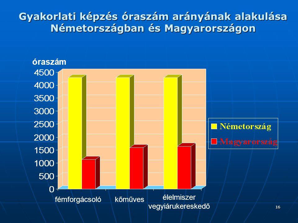16 Gyakorlati képzés óraszám arányának alakulása Németországban és Magyarországon fémforgácsolókőműves élelmiszer vegyiárukereskedő óraszám
