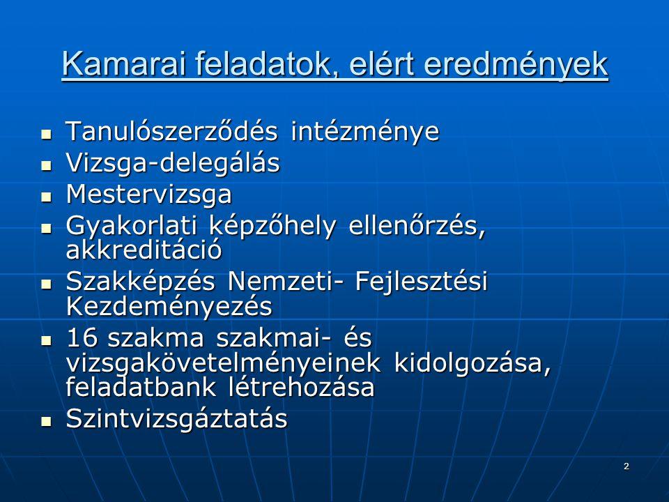 2 Kamarai feladatok, elért eredmények  Tanulószerződés intézménye  Vizsga-delegálás  Mestervizsga  Gyakorlati képzőhely ellenőrzés, akkreditáció 