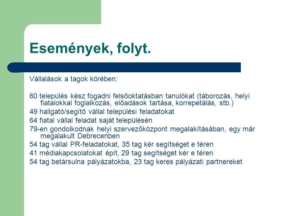 Események, folyt.14 önszervező önkéntes csoport alakult: – Add tovább Corvinus.