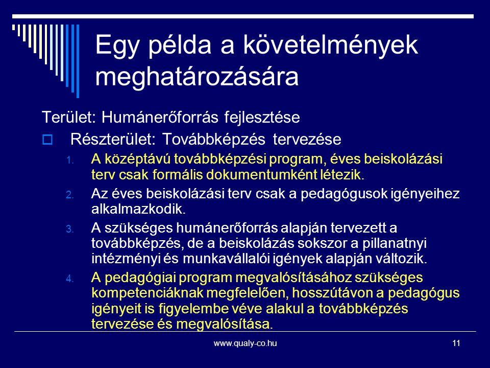 www.qualy-co.hu11 Egy példa a követelmények meghatározására Terület: Humánerőforrás fejlesztése  Részterület: Továbbképzés tervezése 1. A középtávú t