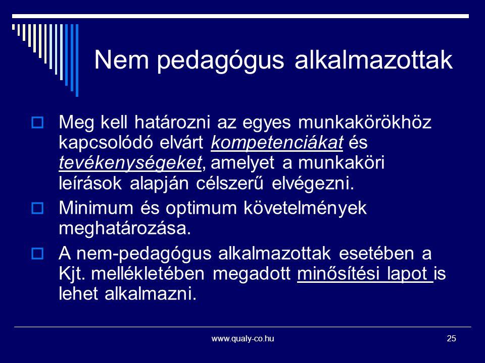 www.qualy-co.hu25 Nem pedagógus alkalmazottak  Meg kell határozni az egyes munkakörökhöz kapcsolódó elvárt kompetenciákat és tevékenységeket, amelyet