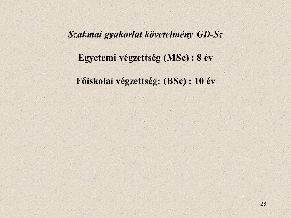 23 Szakmai gyakorlat követelmény GD-Sz Egyetemi végzettség (MSc) : 8 év Főiskolai végzettség: (BSc) : 10 év