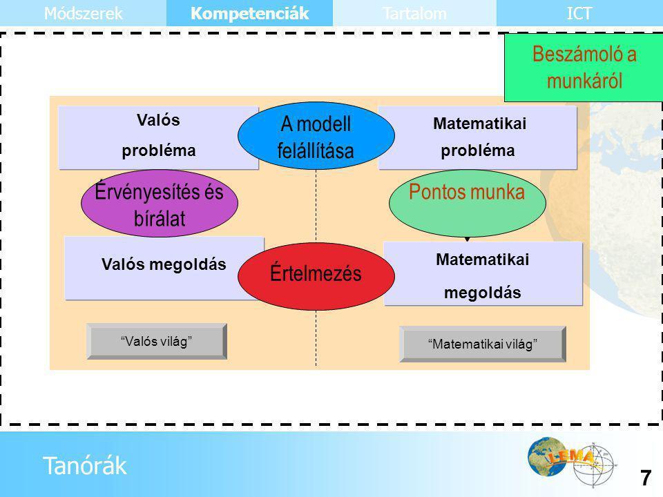 Tanórák Kompetenciák 8 ICTMódszerekTartalom Beszámoló a munkáról Valós világ Matematikai világ 1 2 3 4 5 5 Valós probléma Matematikai probléma Matematikai megoldás Valós megoldás Érvényesítés és bírálat A modell felállítása Pontos munka Értelmezés A modellezés által megkívánt részkompetenciák és kompetenciák viszonya a teljes folyamathoz