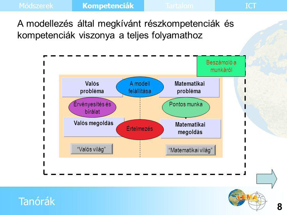 Tanórák Kompetenciák 39 ICTMódszerekTartalom •Kompetenciák, amelyek segítenek elvégezni a modellezési folyamat egyes lépéseit •Kompetenciák, amelyek segítenek elvégezni a teljes modellezési folyamatot •Kompetenciák, amelyek igazolják döntéseinket a modellezési folyamattal kapcsolatban •Metakognitív modellezési kompetenciák Modellezési kompetenciák