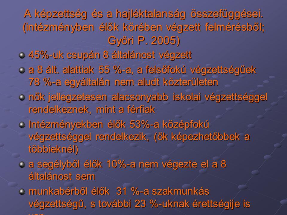 A képzettség és a hajléktalanság összefüggései. (intézményben élők körében végzett felmérésből; Győri P. 2005) 45%-uk csupán 8 általánost végzett a 8