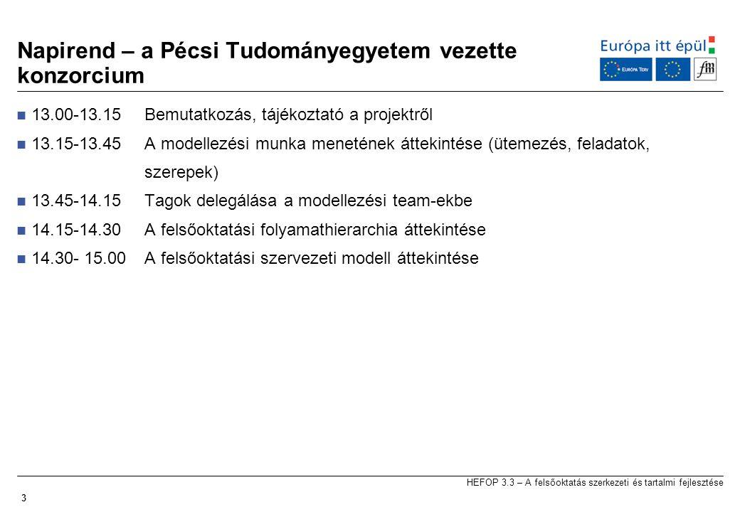3 HEFOP 3.3 – A felsőoktatás szerkezeti és tartalmi fejlesztése Napirend – a Pécsi Tudományegyetem vezette konzorcium  13.00-13.15Bemutatkozás, tájékoztató a projektről  13.15-13.45 A modellezési munka menetének áttekintése (ütemezés, feladatok, szerepek)  13.45-14.15Tagok delegálása a modellezési team-ekbe  14.15-14.30A felsőoktatási folyamathierarchia áttekintése  14.30- 15.00A felsőoktatási szervezeti modell áttekintése