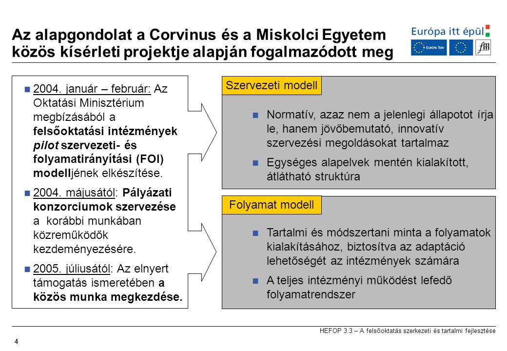 4 HEFOP 3.3 – A felsőoktatás szerkezeti és tartalmi fejlesztése Az alapgondolat a Corvinus és a Miskolci Egyetem közös kísérleti projektje alapján fogalmazódott meg  Normatív, azaz nem a jelenlegi állapotot írja le, hanem jövőbemutató, innovatív szervezési megoldásokat tartalmaz  Egységes alapelvek mentén kialakított, átlátható struktúra  Tartalmi és módszertani minta a folyamatok kialakításához, biztosítva az adaptáció lehetőségét az intézmények számára  A teljes intézményi működést lefedő folyamatrendszer  2004.