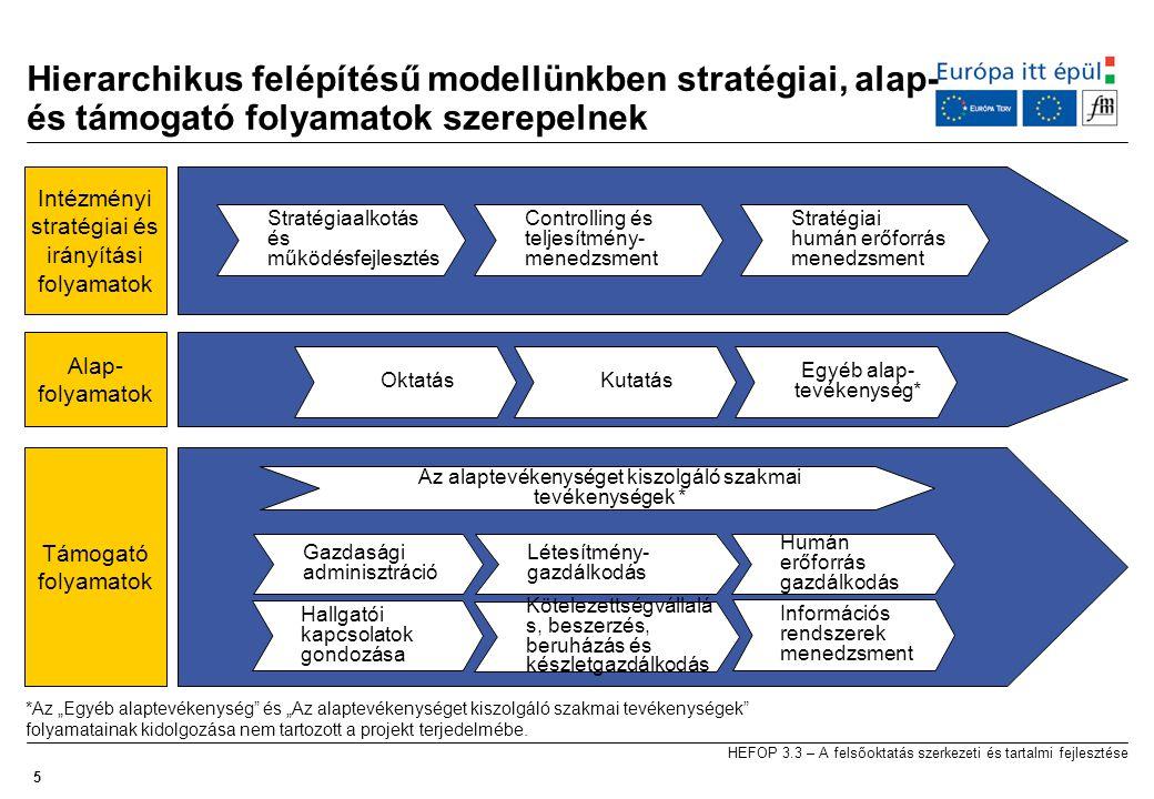 """5 HEFOP 3.3 – A felsőoktatás szerkezeti és tartalmi fejlesztése Hierarchikus felépítésű modellünkben stratégiai, alap- és támogató folyamatok szerepelnek Stratégiaalkotás és működésfejlesztés Controlling és teljesítmény- menedzsment Stratégiai humán erőforrás menedzsment OktatásKutatás Információs rendszerek menedzsment Humán erőforrás gazdálkodás Kötelezettségvállalá s, beszerzés, beruházás és készletgazdálkodás Gazdasági adminisztráció Intézményi stratégiai és irányítási folyamatok Alap- folyamatok Létesítmény- gazdálkodás Támogató folyamatok Hallgatói kapcsolatok gondozása Egyéb alap- tevékenység* *Az """"Egyéb alaptevékenység és """"Az alaptevékenységet kiszolgáló szakmai tevékenységek folyamatainak kidolgozása nem tartozott a projekt terjedelmébe."""