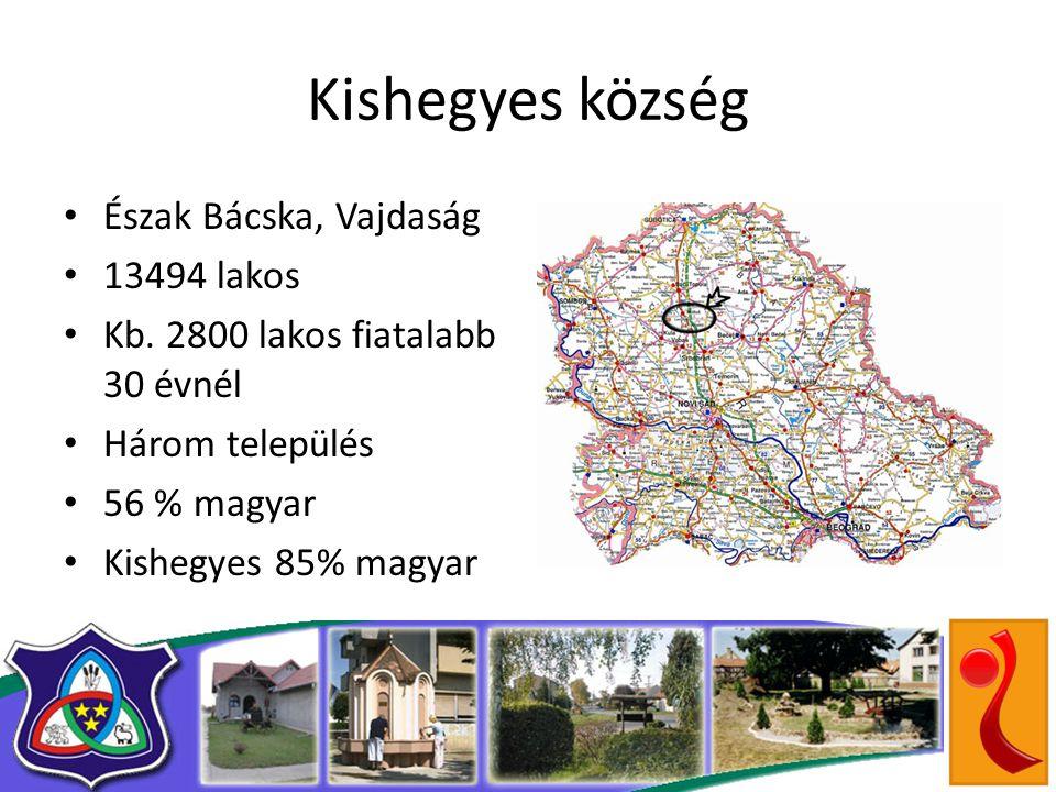 Kishegyes község • Észak Bácska, Vajdaság • 13494 lakos • Kb.