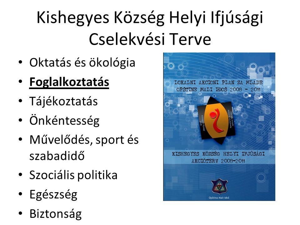 Kishegyes Község Helyi Ifjúsági Cselekvési Terve • Oktatás és ökológia • Foglalkoztatás • Tájékoztatás • Önkéntesség • Művelődés, sport és szabadidő • Szociális politika • Egészség • Biztonság