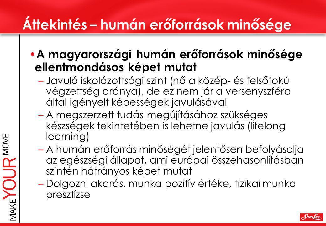 Áttekintés – humán erőforrások minősége • A magyarországi humán erőforrások minősége ellentmondásos képet mutat –Javuló iskolázottsági szint (nő a közép- és felsőfokú végzettség aránya), de ez nem jár a versenyszféra által igényelt képességek javulásával –A megszerzett tudás megújításához szükséges készségek tekintetében is lehetne javulás (lifelong learning) –A humán erőforrás minőségét jelentősen befolyásolja az egészségi állapot, ami európai összehasonlításban szintén hátrányos képet mutat –Dolgozni akarás, munka pozitív értéke, fizikai munka presztízse