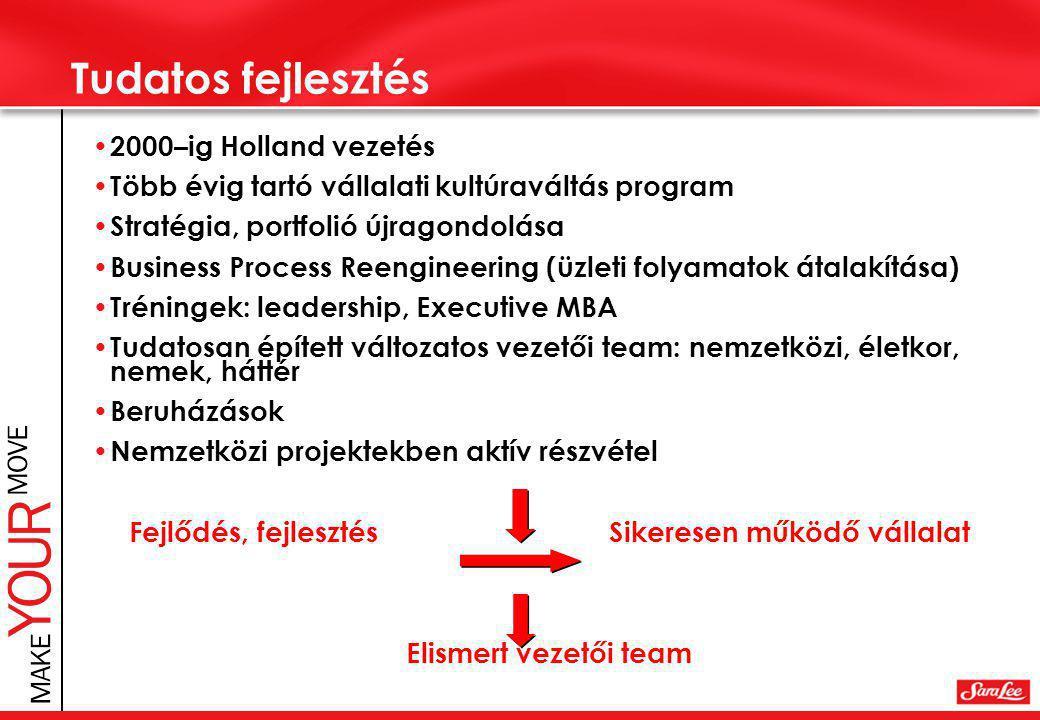 Tudatos fejlesztés • 2000–ig Holland vezetés • Több évig tartó vállalati kultúraváltás program • Stratégia, portfolió újragondolása • Business Process Reengineering (üzleti folyamatok átalakítása) • Tréningek: leadership, Executive MBA • Tudatosan épített változatos vezetői team: nemzetközi, életkor, nemek, háttér • Beruházások • Nemzetközi projektekben aktív részvétel Fejlődés, fejlesztés Sikeresen működő vállalat Elismert vezetői team