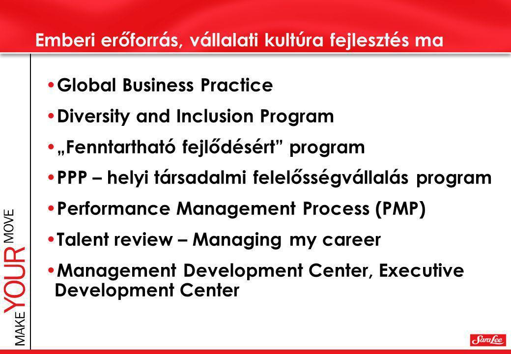 """Emberi erőforrás, vállalati kultúra fejlesztés ma • Global Business Practice • Diversity and Inclusion Program • """"Fenntartható fejlődésért program • PPP – helyi társadalmi felelősségvállalás program • Performance Management Process (PMP) • Talent review – Managing my career • Management Development Center, Executive Development Center"""