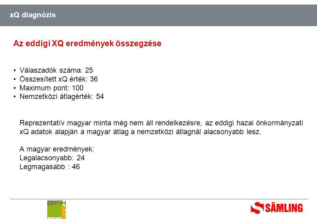 xQ diagnózis Az eddigi XQ eredmények összegzése •Válaszadók száma: 25 •Összesített xQ érték: 36 •Maximum pont: 100 •Nemzetközi átlagérték: 54 Reprezentatív magyar minta még nem áll rendelkezésre, az eddigi hazai önkormányzati xQ adatok alapján a magyar átlag a nemzetközi átlagnál alacsonyabb lesz.
