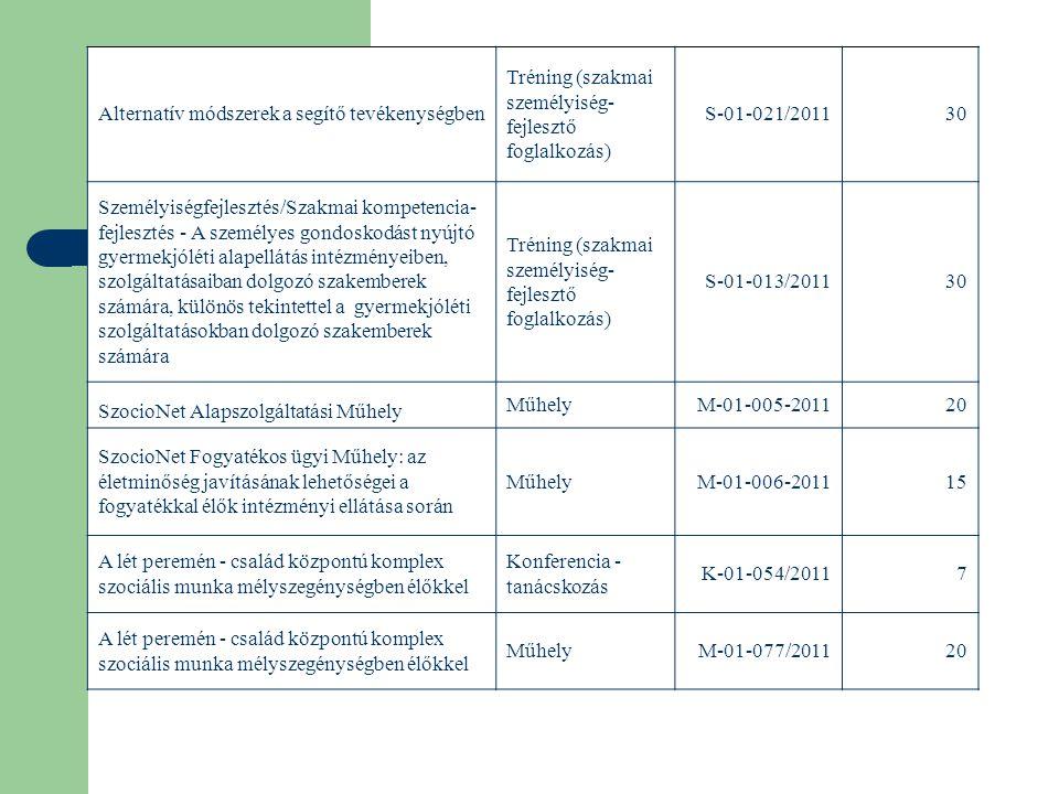 Alternatív módszerek a segítő tevékenységben Tréning (szakmai személyiség- fejlesztő foglalkozás) S-01-021/201130 Személyiségfejlesztés/Szakmai kompetencia- fejlesztés - A személyes gondoskodást nyújtó gyermekjóléti alapellátás intézményeiben, szolgáltatásaiban dolgozó szakemberek számára, különös tekintettel a gyermekjóléti szolgáltatásokban dolgozó szakemberek számára Tréning (szakmai személyiség- fejlesztő foglalkozás) S-01-013/201130 SzocioNet Alapszolgáltatási Műhely MűhelyM-01-005-201120 SzocioNet Fogyatékos ügyi Műhely: az életminőség javításának lehetőségei a fogyatékkal élők intézményi ellátása során MűhelyM-01-006-201115 A lét peremén - család központú komplex szociális munka mélyszegénységben élőkkel Konferencia - tanácskozás K-01-054/20117 A lét peremén - család központú komplex szociális munka mélyszegénységben élőkkel MűhelyM-01-077/201120