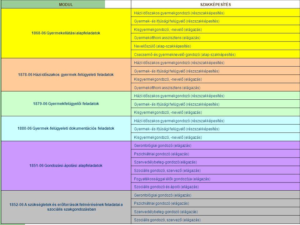 MODULSZAKKÉPESÍTÉS 1868-06 Gyermekellátási alapfeladatok Házi időszakos gyermekgondozó (részszakképesítés) Gyermek- és ifjúsági felügyelő (részszakképesítés) Kisgyermekgondozó, -nevelő (elágazás) Gyermekotthoni asszisztens (elágazás) Nevelőszülő (alap-szakképesítés) Csecsemő-és gyermeknevelő-gondozó (alap-szakképesítés) 1878-06 Házi időszakos gyermek-felügyeleti feladatok Házi időszakos gyermekgondozó (részszakképesítés) Gyermek- és ifjúsági felügyelő (részszakképesítés) Kisgyermekgondozó, -nevelő (elágazás) Gyermekotthoni asszisztens (elágazás) 1879-06 Gyermekfelügyelői feladatok Házi időszakos gyermekgondozó (részszakképesítés) Gyermek- és ifjúsági felügyelő (részszakképesítés) Kisgyermekgondozó, -nevelő (elágazás) 1880-06 Gyermek-felügyeleti dokumentációs feladatok Házi időszakos gyermekgondozó (részszakképesítés) Gyermek- és ifjúsági felügyelő (részszakképesítés) Kisgyermekgondozó, -nevelő (elágazás) 1851-06 Gondozási-ápolási alapfeladatok Gerontológiai gondozó (elágazás) Pszichiátriai gondozó (elágazás) Szenvedélybeteg-gondozó(elágazás) Szociális gondozó, szervező (elágazás) Fogyatékossággal élők gondozója (elágazás) Szociális gondozó és ápoló (elágazás) 1852-06 A szükségletek és erőforrások felmérésének feladatai a szociális szakgondozásban Gerontológiai gondozó (elágazás) Pszichiátriai gondozó (elágazás) Szenvedélybeteg-gondozó (elágazás) Szociális gondozó, szervező (elágazás)