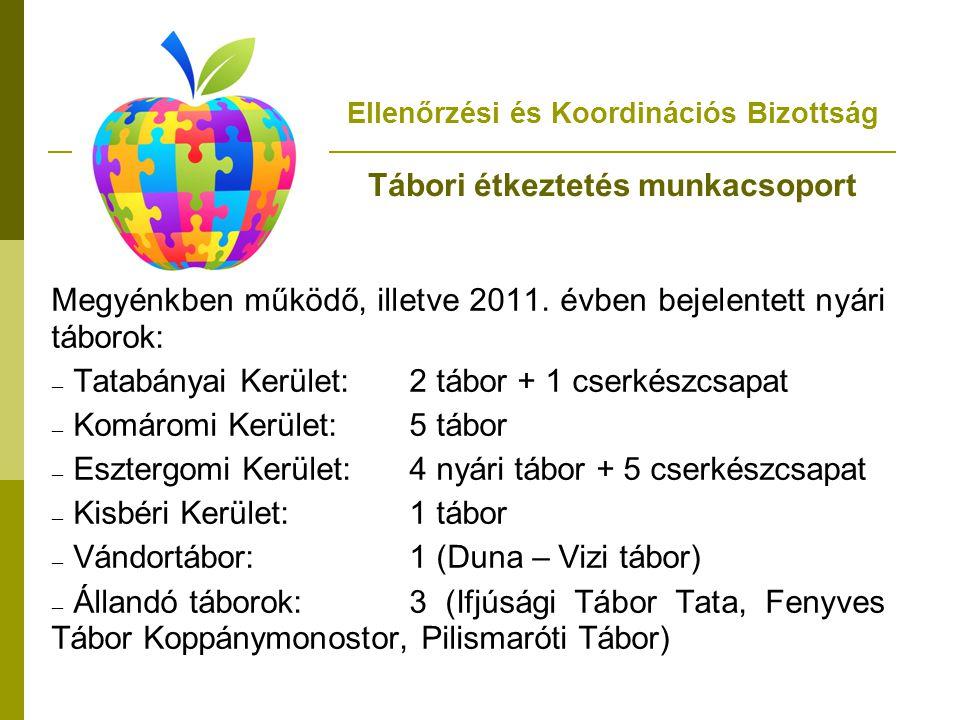 Megyénkben működő, illetve 2011. évben bejelentett nyári táborok: – Tatabányai Kerület: 2 tábor + 1 cserkészcsapat – Komáromi Kerület:5 tábor – Eszter