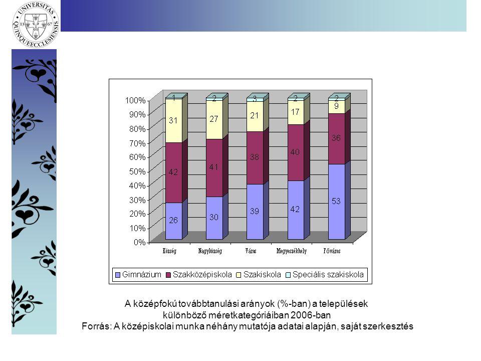 A középfokú továbbtanulási arányok (%-ban) a települések különböző méretkategóriáiban 2006-ban Forrás: A középiskolai munka néhány mutatója adatai alapján, saját szerkesztés