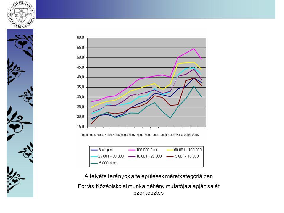 A felvételi arányok a települések méretkategóriáiban Forrás:Középiskolai munka néhány mutatója alapján saját szerkesztés
