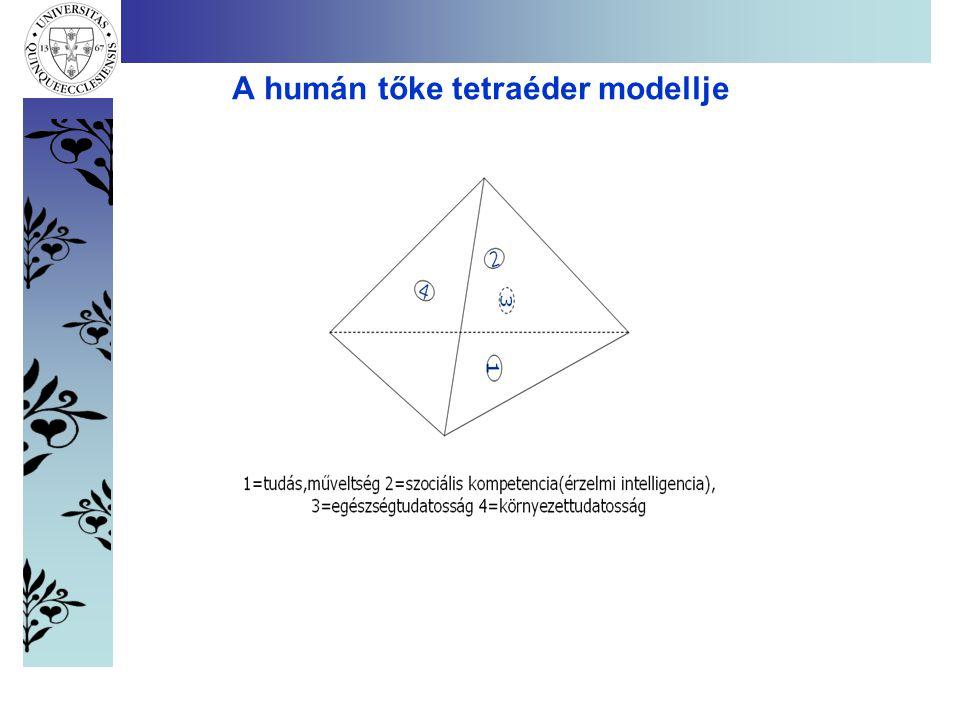 A humán tőke tetraéder modellje