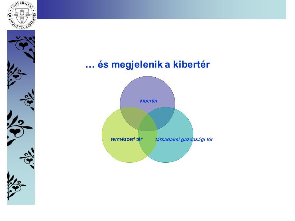 Tanulói teljesítmény mérések Magyarországon Forrás:HORN G.-SINKA E.2006 alapján