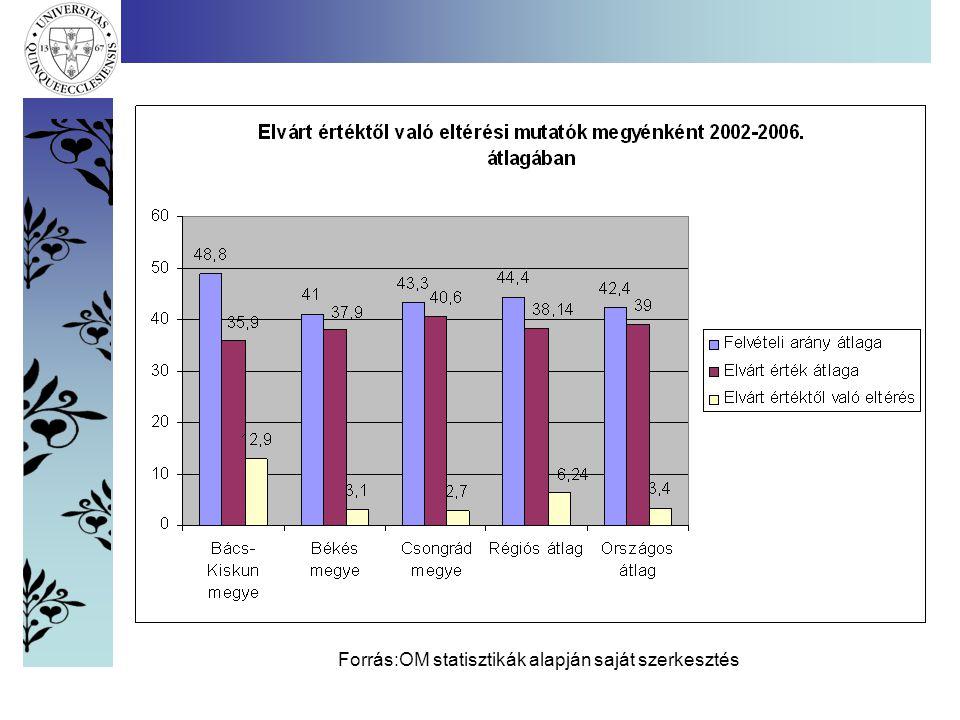 Forrás:OM statisztikák alapján saját szerkesztés