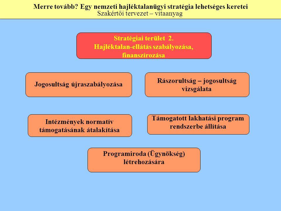 Stratégiai terület 2. Hajléktalan-ellátás szabályozása, finanszírozása Programiroda (Ügynökség) létrehozására Támogatott lakhatási program rendszerbe