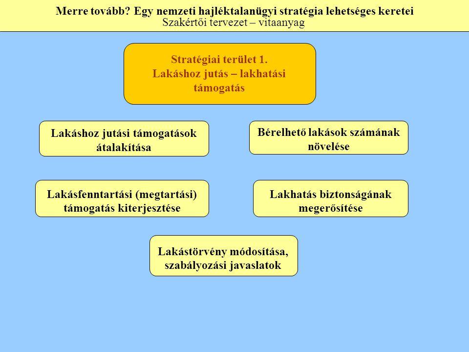 Jelenlegi intézményi normatíva Lakástalanok támogatása Szociális szolgáltatás támogatása Lakhatás (bérleti díj, térítési díj) támogatása Szükséges szociális szolgáltatás függvényében Minimális ellátási forma függvényében Intézmények normatív támogatásának átalakítása: intézményi normatívából – személyre szabott normatív támogatás Merre tovább.