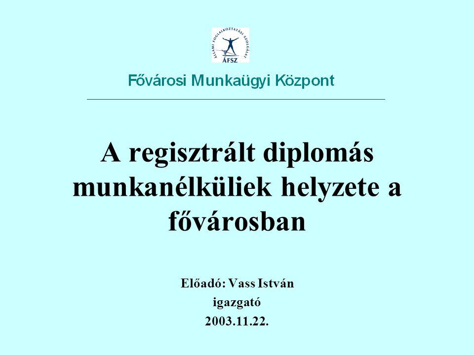 A regisztrált diplomás munkanélküliek helyzete a fővárosban Előadó: Vass István igazgató 2003.11.22.