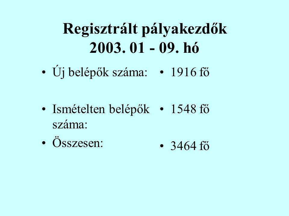 Regisztrált pályakezdők 2001-2002. évben 2001. 2002.