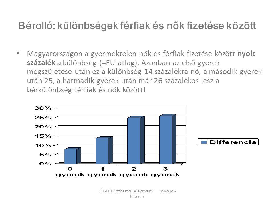 JÓL-LÉT Közhasznú Alapítvány www.jol- let.com Bérolló: különbségek férfiak és nők fizetése között • Magyarországon a gyermektelen nők és férfiak fizet