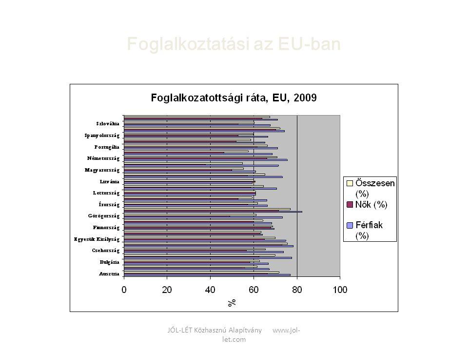 JÓL-LÉT Közhasznú Alapítvány www.jol- let.com Alkalmazkodási stratégiák gyermekvállalás után feladják • Az első gyermek születése után feladják korábbi munkájukat, évekre, olykor évtizedekre háztartásbeliek lesznek, saját jövedelem hiánya miatt függő helyzetbe kerülnek karrier stratégiát • A karrier stratégiát választják, néhány hét/hónap, Magyarországon jellemzően a terhességi-gyermekágyi segély lejárta, vagy a legújabb GYES-szabályok értelmében a gyermek 1 éves kora után folytatják korábbi munkájukat lavíroznak • Az otthoni helytállás szempontjait szem előtt tartva lavíroznak : könnyített munkaidejű, kevesebb felelősséggel járó, többnyire alacsonyabb kvalifikációt igénylő munkát vállalnak, lemondva a karrierlehetőségekről