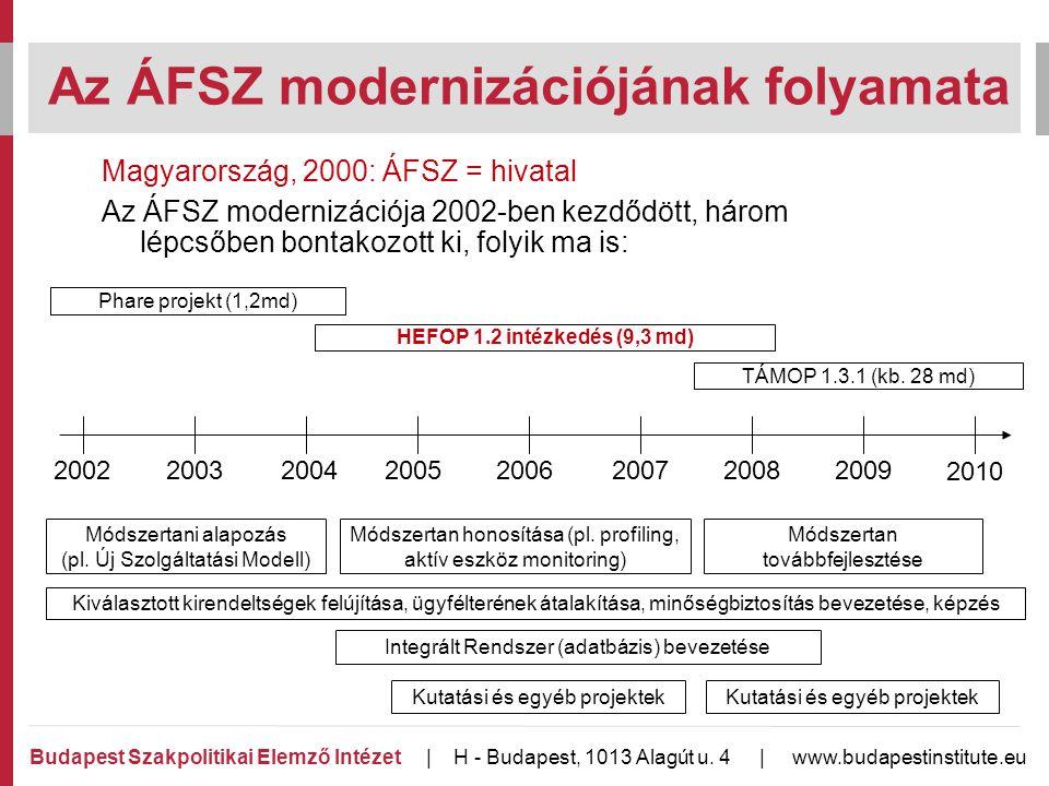 Magyarország, 2000: ÁFSZ = hivatal Az ÁFSZ modernizációja 2002-ben kezdődött, három lépcsőben bontakozott ki, folyik ma is: Az ÁFSZ modernizációjának folyamata 2002 Budapest Szakpolitikai Elemző Intézet | H - Budapest, 1013 Alagút u.