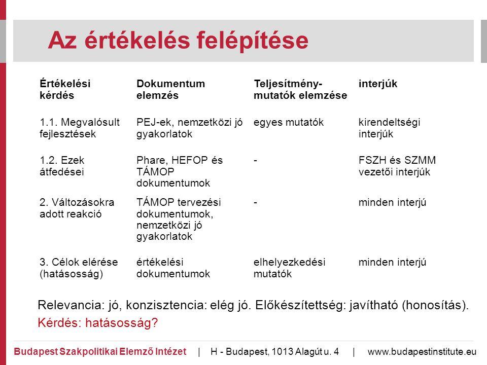 Az értékelés felépítése Budapest Szakpolitikai Elemző Intézet | H - Budapest, 1013 Alagút u.