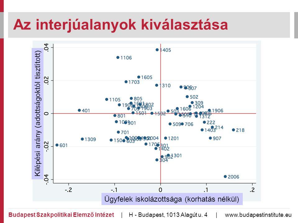A hatás empirikus elemzése / 2 Budapest Szakpolitikai Elemző Intézet | H - Budapest, 1013 Alagút u.