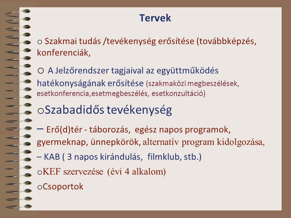 Tervek o Szakmai tudás /tevékenység erősítése (továbbképzés, konferenciák, o A Jelzőrendszer tagjaival az együttműködés hatékonyságának erősítése (sza