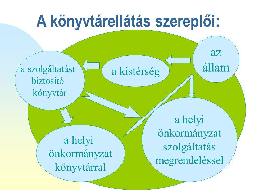 Az állam feladata a központi könyvtári szolgáltatásokon kívül A KSZR finanszírozása A kistérség, illetve a megalakult többcélú kistérségi társulás szolgáltatási feladatainak normatív támogatásával A kistérség, illetve a megalakult többcélú kistérségi társulás szolgáltatási feladatainak fejlesztési támogatásával Az önkormányzat kulturális normatíva támogatá- sával Az önkormányzat érdekeltségnövelő támogatásával, pályázati lehetőségekkel