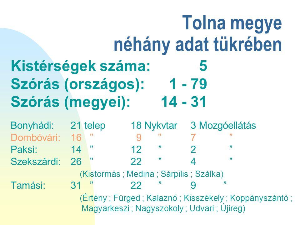 Tolna megye néhány adat tükrében Kistérségek száma: 5 Szórás (országos): 1 - 79 Szórás (megyei): 14 - 31 Bonyhádi:21 telep 18 Nykvtar3 Mozgóellátás Do