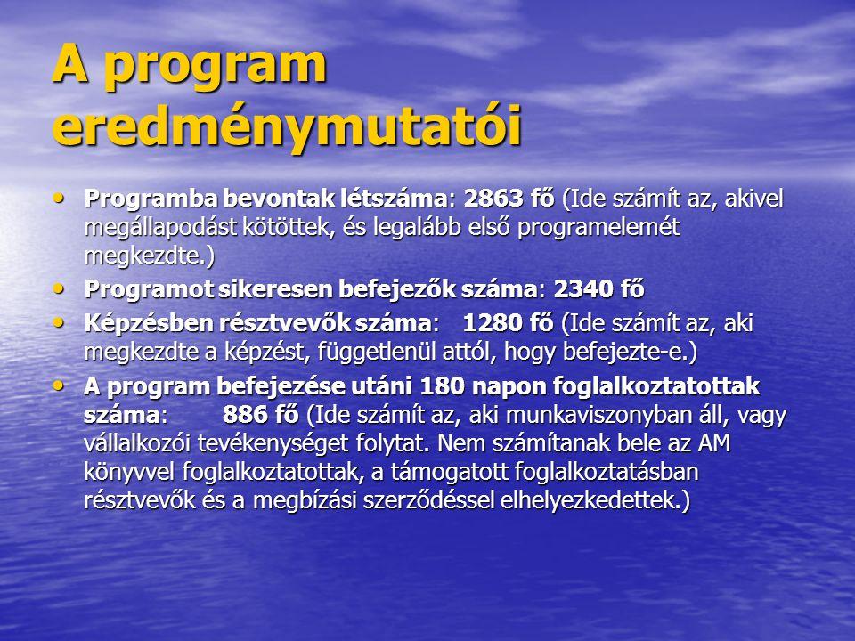 A program eredménymutatói • Programba bevontak létszáma: 2863 fő (Ide számít az, akivel megállapodást kötöttek, és legalább első programelemét megkezdte.) • Programot sikeresen befejezők száma: 2340 fő • Képzésben résztvevők száma: 1280 fő (Ide számít az, aki megkezdte a képzést, függetlenül attól, hogy befejezte-e.) • A program befejezése utáni 180 napon foglalkoztatottak száma: 886 fő (Ide számít az, aki munkaviszonyban áll, vagy vállalkozói tevékenységet folytat.