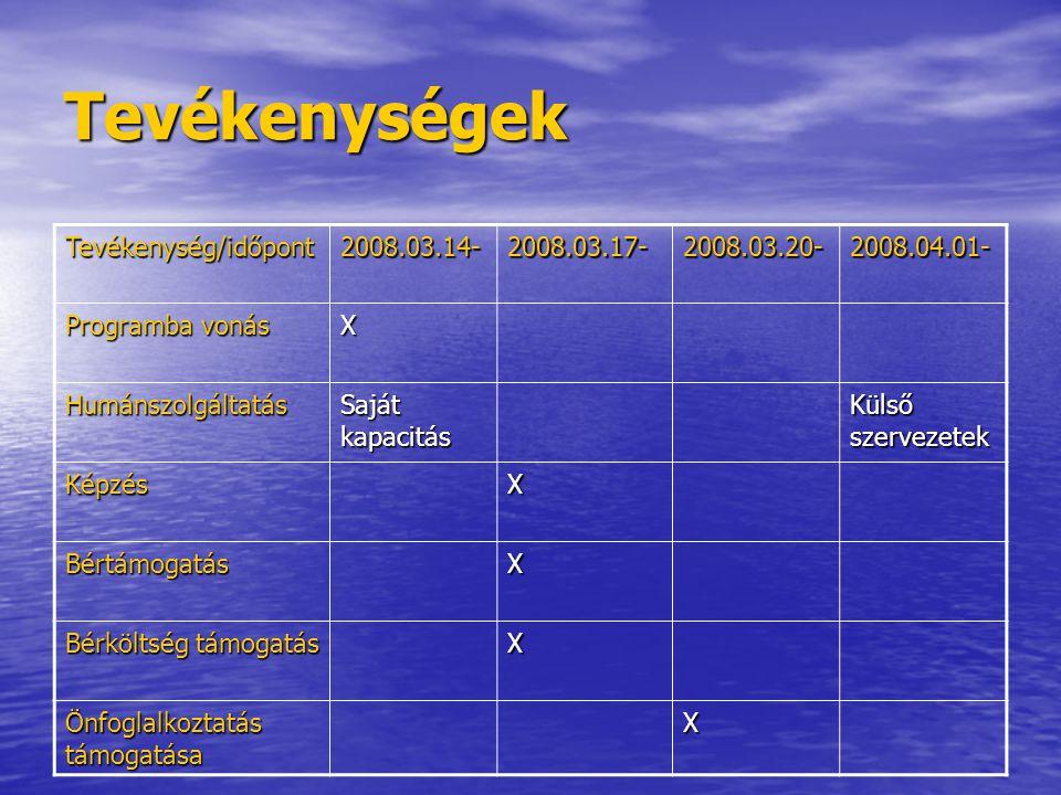 Tevékenységek Tevékenység/időpont2008.03.14-2008.03.17-2008.03.20-2008.04.01- Programba vonás X Humánszolgáltatás Saját kapacitás Külső szervezetek KépzésX BértámogatásX Bérköltség támogatás X Önfoglalkoztatás támogatása X