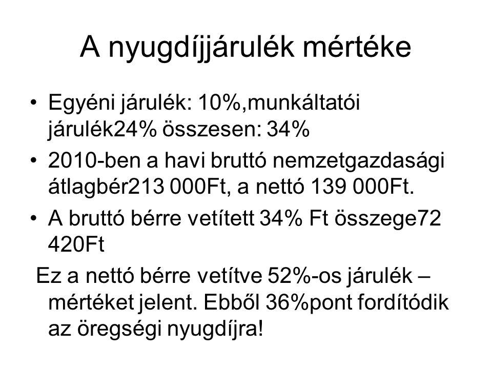 A nyugdíjjárulék mértéke •Egyéni járulék: 10%,munkáltatói járulék24% összesen: 34% •2010-ben a havi bruttó nemzetgazdasági átlagbér213 000Ft, a nettó