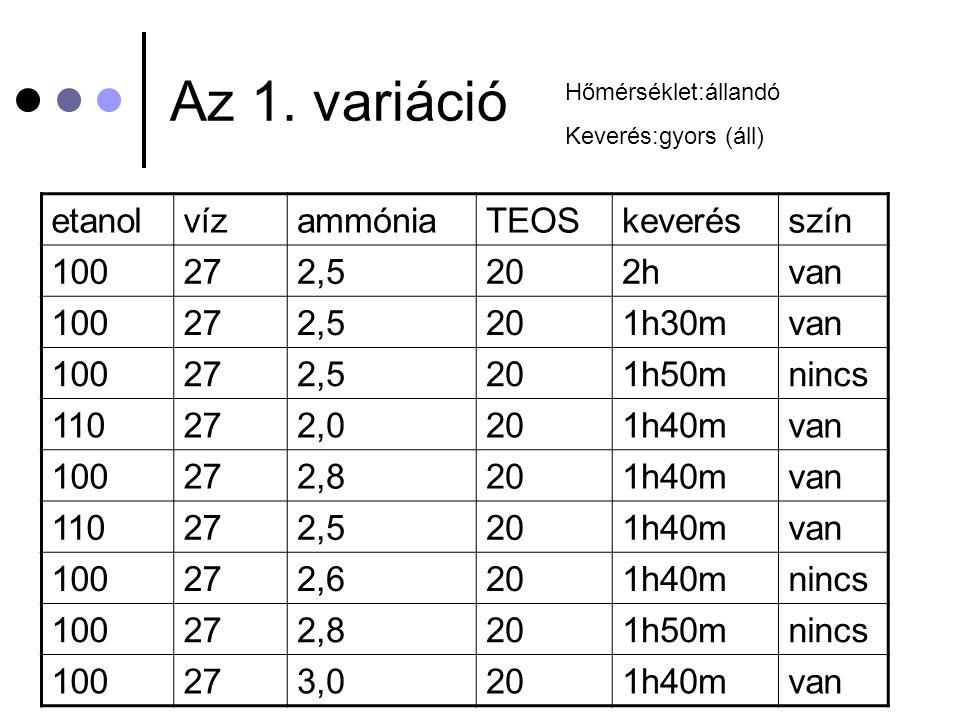 Az 1. variáció etanolvízammóniaTEOSkeverésszín 100272,5202hvan 100272,5201h30mvan 100272,5201h50mnincs 110272,0201h40mvan 100272,8201h40mvan 110272,52